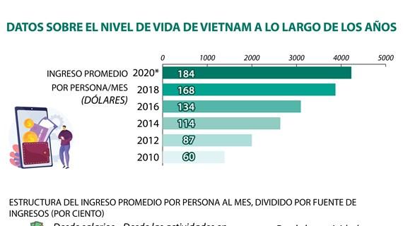 Datos sobre el nivel de vida en Vietnam a lo largo de los años