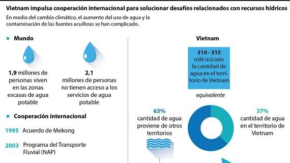 Vietnam por solucionar desafíos relacionados con los recursos hídricos