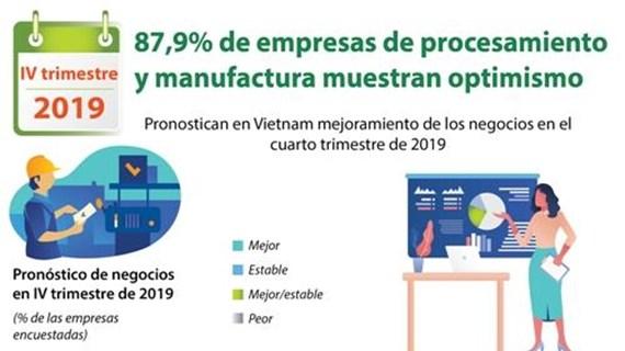 Muestran empresas optimismo sobre negocios en Vietnam en cuarto trimestre de 2019