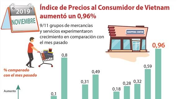 Índice de Precios al Consumidor de Vietnam aumentó un 0,96 por ciento