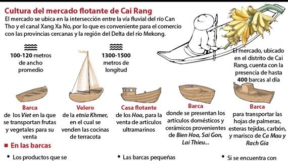 [Info] Cultura del mercado flotante de Cai Rang