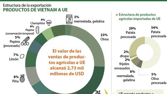 Estructura de la exportación de productos de Vietnam a UE