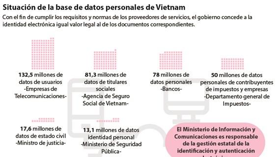 Situación de la base de datos personales de Vietnam