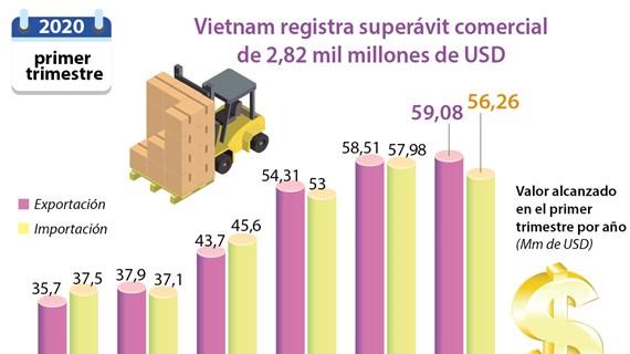Vietnam registra superávit comercial de 2,82 mil millones de dólares