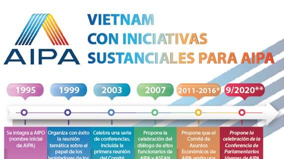 Vietnam con iniciativas sustanciales para AIPA