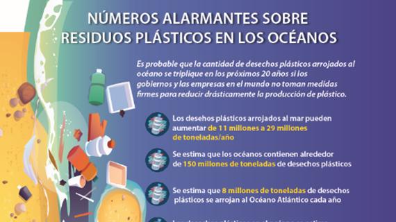 Números alarmantes sobre  residuos plásticos en los océanos