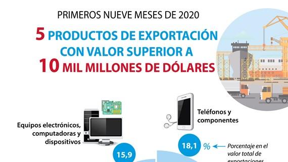 [Info] Cinco productos de exportación de Vietnam registran valores superiores a 10 mil millones de dólares