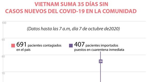 Vietnam suma 35 días sin casos nuevos del COVID- 19 en la comunidad