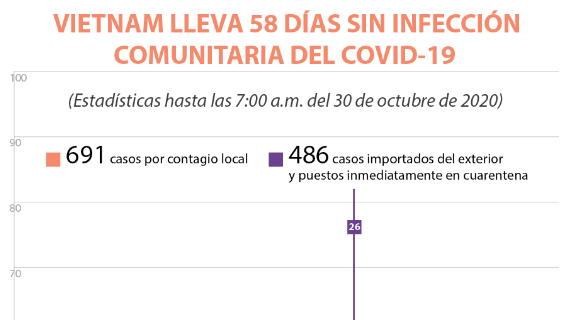 Vietnam lleva 58 días sin infección comunitaria del COVID-19
