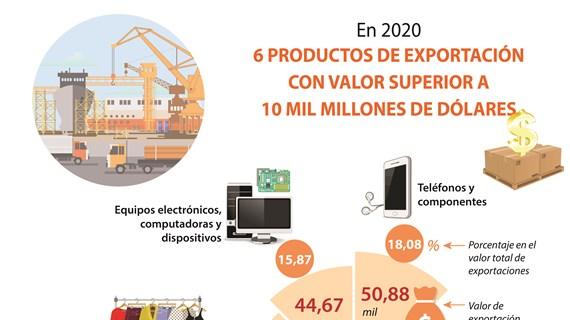 Seis productos de exportación de Vietnam registran valores superiores a 10 mil millones de dólares