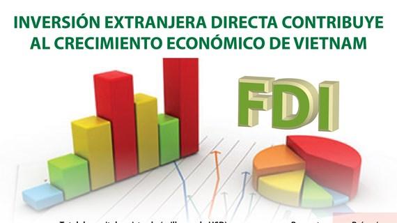 Inversión extranjera directa contribuye al crecimiento económico de Vietnam