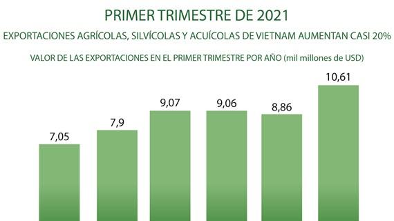 Exportaciones agrícolas, silvícolas y acuícolas de Vietnam aumentan casi 20 por ciento