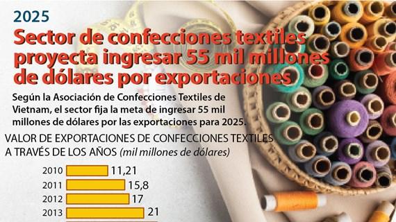 Sector de confecciones textiles proyecta ingresar 55 mil millones de dólares por exportaciones