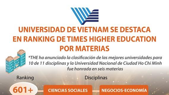 Universidad de Vietnam se destaca en ranking de Times Higher Education por materias