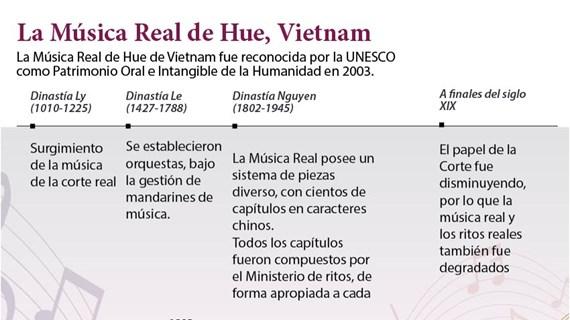 Vietnam empeñado en conservar la Música Real de Hue