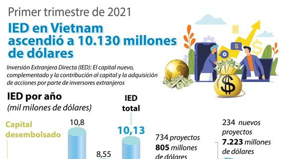 Vietnam atraje fondo multimillonario de IED
