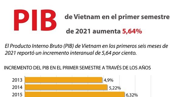 Aumenta PIB de Vietnam en primer semestre de 2021