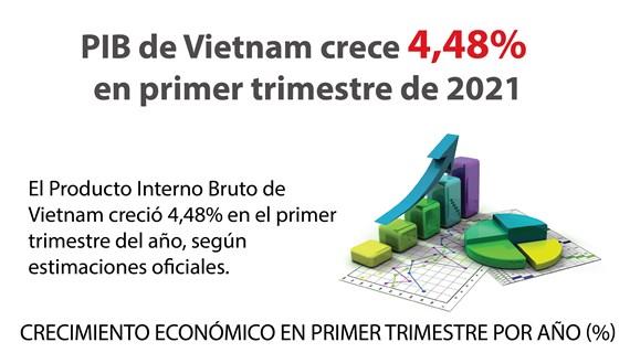 PIB de Vietnam crece 4,48 por ciento en primer trimestre de 2021
