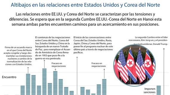 [Info] Altibajos en las relaciones entre Estados Unidos y Corea del Norte
