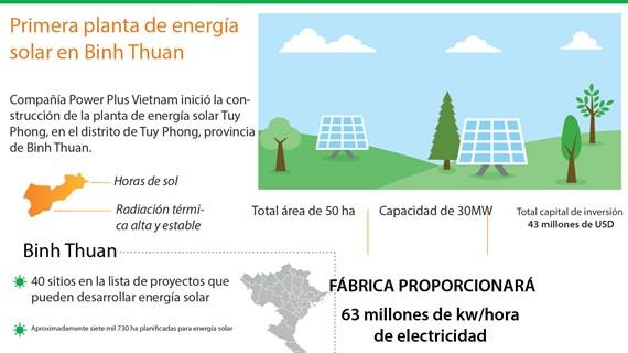 [Info] Primera planta de energía solar en Binh Thuan