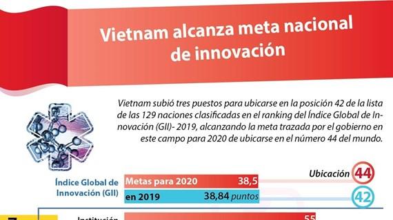 [Info] Vietnam alcanza meta nacional de innovación