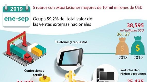 [Info] Exportación de  cinco rubros  supera 10 mil millones de dólares
