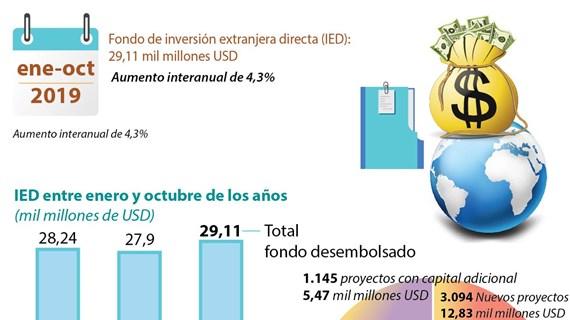 [Info] IED de Vietnam superó 29 mil millones de dólares entre enero y octubre