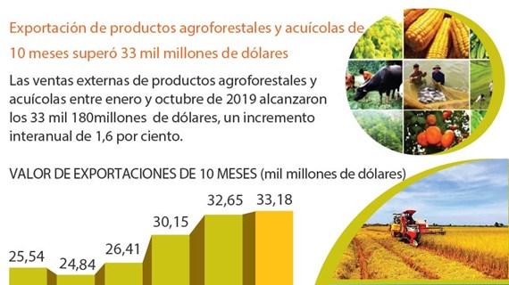 [Info] Exportación de productos agroforestales y acuícolas de 10 meses superó 33 mil millones de dólares