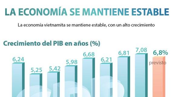 [Info] Vietnam se mantiene su alto ritmo de crecimiento