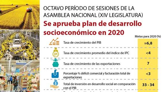 [Info] Aprueba Asamblea Nacional plan de desarrollo socioeconómico en 2020