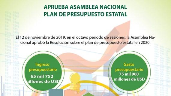 [Info] Aprueba Asamblea Nacional plan de presupuesto estatal