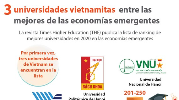 [Info] Tres universidades vietnamitas entre las mejores de las economías emergentes