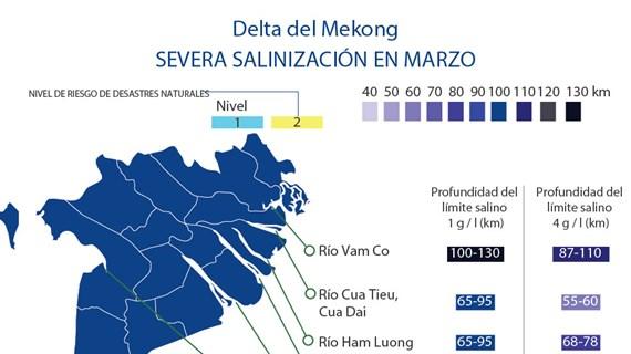 [Info] Delta del Mekong enfrenta su peor salinización en marzo