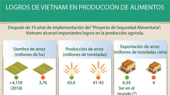 [Info] LOGROS DE VIETNAM EN PRODUCCIÓN DE ALIMENTOS