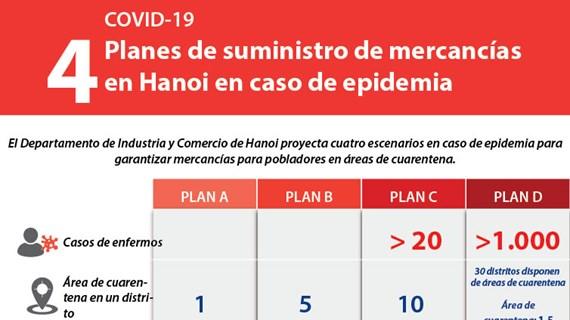 [Info] Planes de suministro de mercancías en Hanoi en caso de epidemia