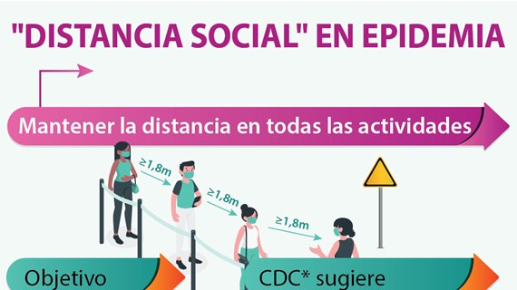 """[Info] """"DISTANCIA SOCIAL"""" EN EPIDEMIA"""