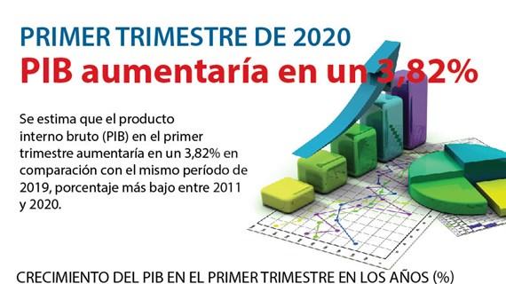 [Info] PIB aumentaría en un 3,82% en el primer trimestre de 2020