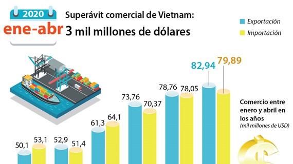 [Info] Superávit comercial de Vietnam: 3 mil millones de dólares