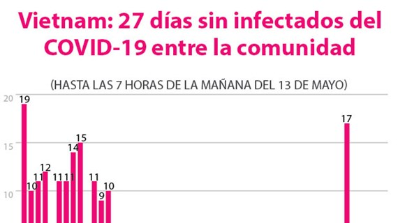 [Info] Vietnam: 27 días sin infectados del COVID-19 entre la comunidad