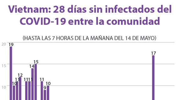 [Info] Vietnam: 28 días sin infectados del COVID-19 entre la comunidad