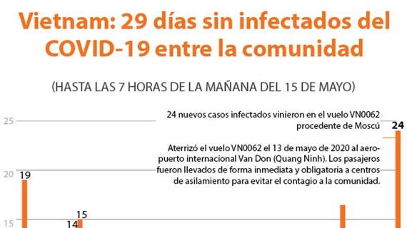 [Info] Vietnam: 29 días sin infectados del COVID-19 entre la comunidad