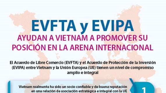 [Info] EVFTA y EVIPA ayudan a Vietnam a promover su posición en la arena internacional