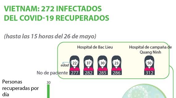 [Info] Vietnam: 272 infectados del COVID-19 recuperados