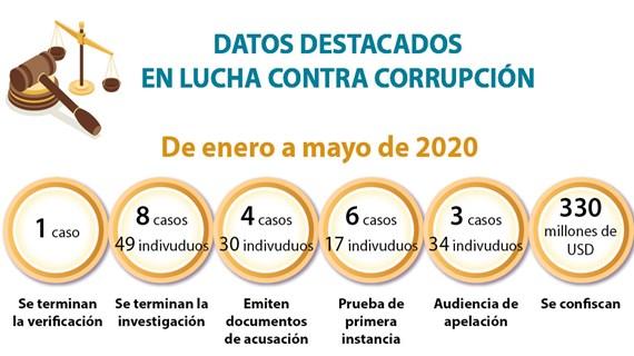 [Info] DATOS DESTACADOS EN LUCHA CONTRA CORRUPCIÓN