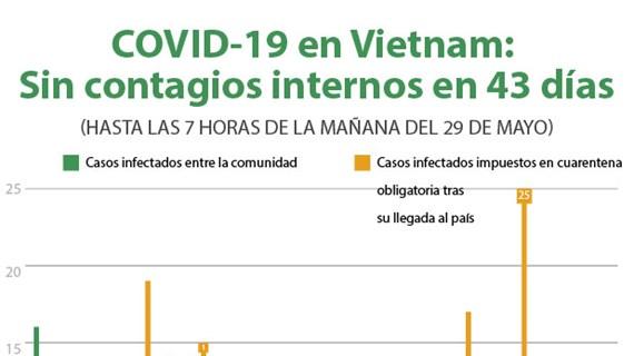 [Info] COVID-19 en Vietnam: Sin contagios internos en 43 días