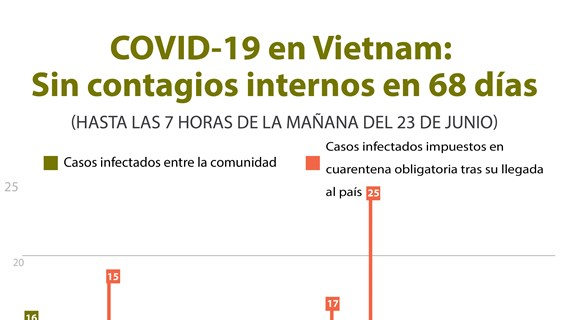 [Info] COVID-19 en Vietnam: Sin contagios internos en 68 días