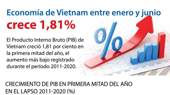 [Info] PIB de Vietnam crece 1,81 por ciento en la primera mitad de 2020