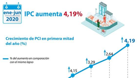 [Info] Índice de Precios al Consumidor en Vietnam sube 0,66 por ciento en junio