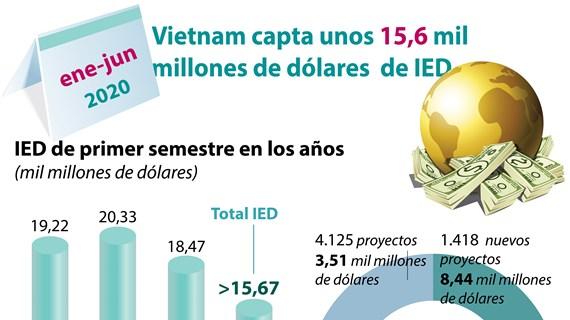 [Info] Disminuye inversión extranjera en Vietnam en primer semestre de 2020