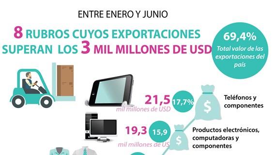 [Info] Exportación de Vietnam supera los 121 mil millones de dólares en la primera mitad de 2020